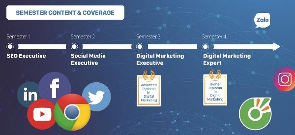 Một phần mô hình đào tạo Digital Marketing theo chương trình hợp tác của FPT.