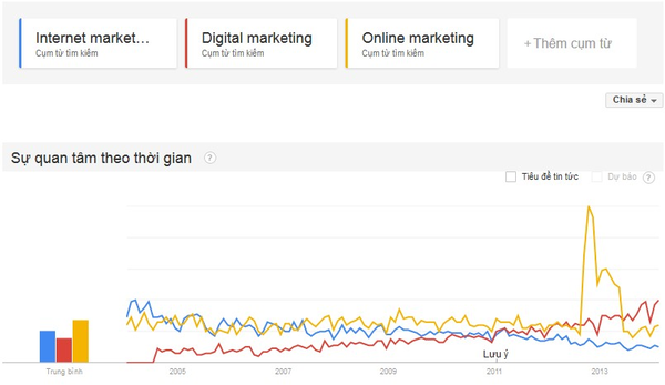 Thống kê số lượng tìm kiếm của người dùng từ năm 2005 tới 2013 trên Google Trend