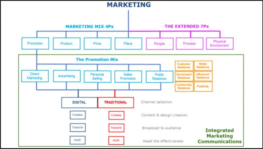 Mô hình 4Ps trong Marketing