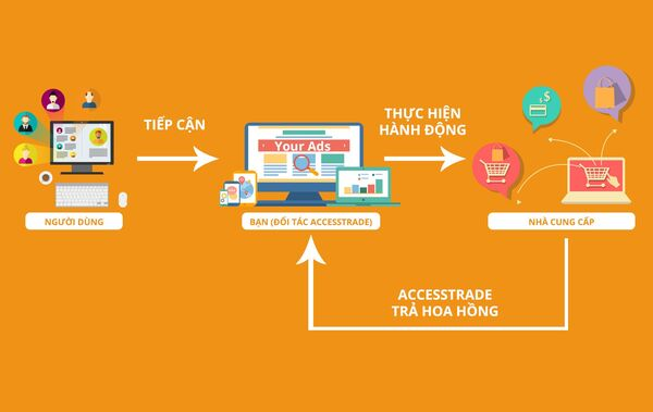 Các giai đoạn trong Affiliate Marketing