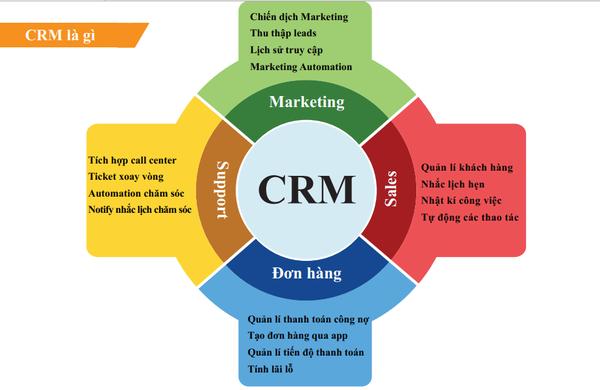 Các chức năng nổi bật của CRM