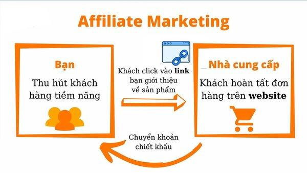 Mô hình tham gia Affiliate Marketing tại Việt Nam