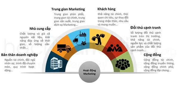 Môi trường hoạt động Digital Marketing