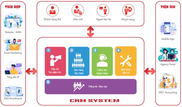 Những ai nên sử dụng phần mềm CRM