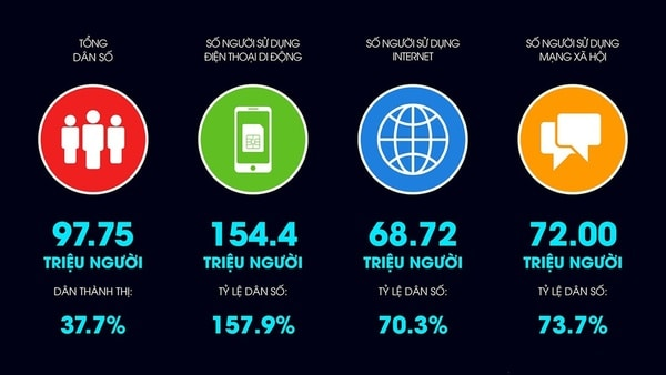 Lợi ích của việc ứng dụng Digital Marketing