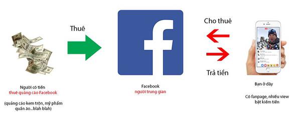 Facebook Ad Breaks là gì?