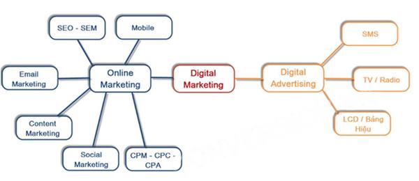Tìm hiểu về Digital Marketing