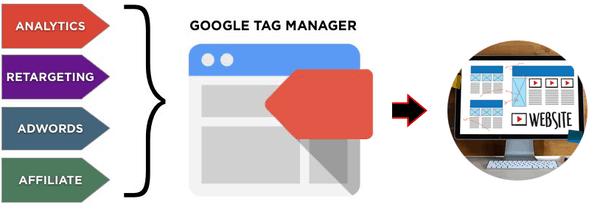 Các thành phần của Google Tag Manager
