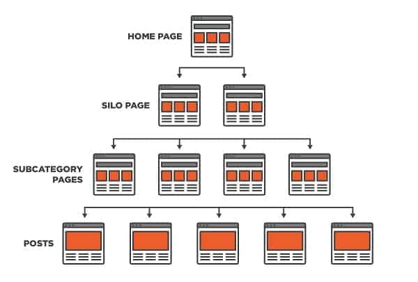 Cách nghiên cứu từ khóa SEO E-commerce