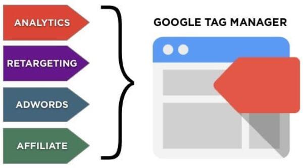 Google Tag Manager có thay thế Google Analytics không?