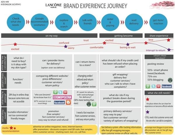 Cách tạo ra Customer Journey Map cho doanh nghiệp của bạn