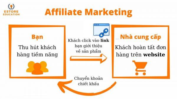 mo-hinh-hoat-dong-cua-tiep-thi-lien-ket-affiliate-marketing